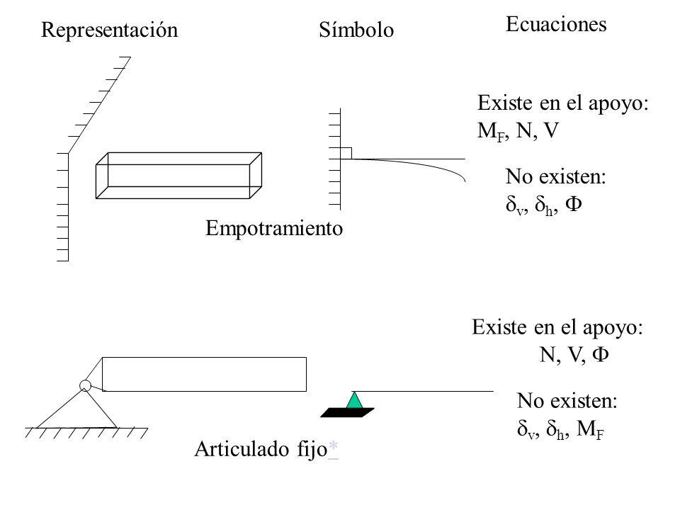 Ecuaciones Representación. Símbolo. Empotramiento. Existe en el apoyo: MF, N, V. No existen: dv, dh, F.