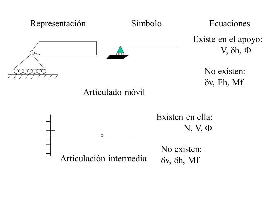 Representación Símbolo. Ecuaciones. Existe en el apoyo: V, dh, F. No existen: dv, Fh, Mf. Articulado móvil.
