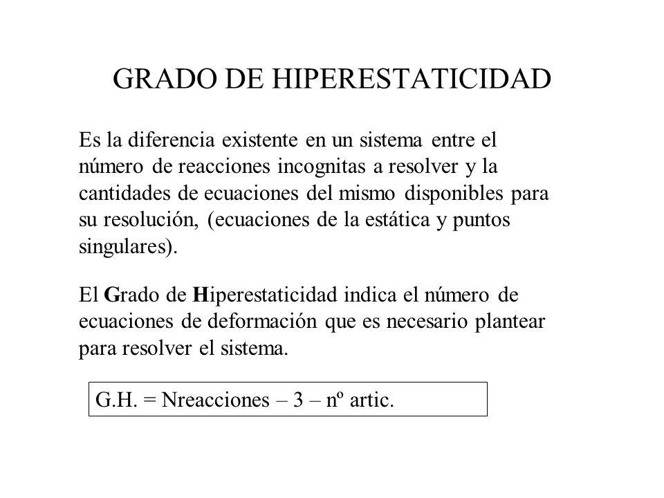 GRADO DE HIPERESTATICIDAD