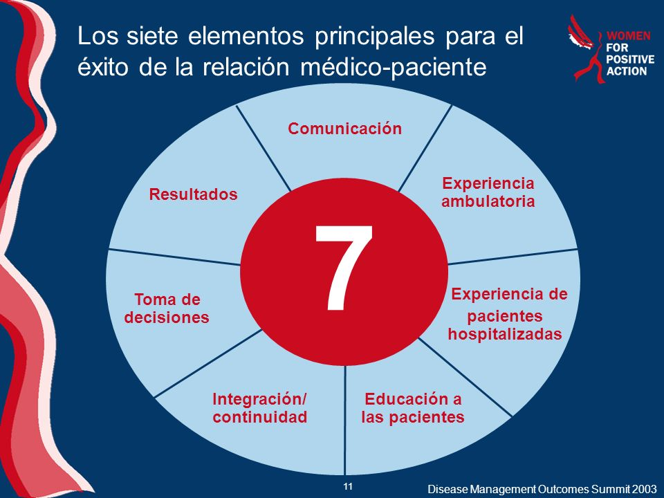 Los siete elementos principales para el éxito de la relación médico-paciente