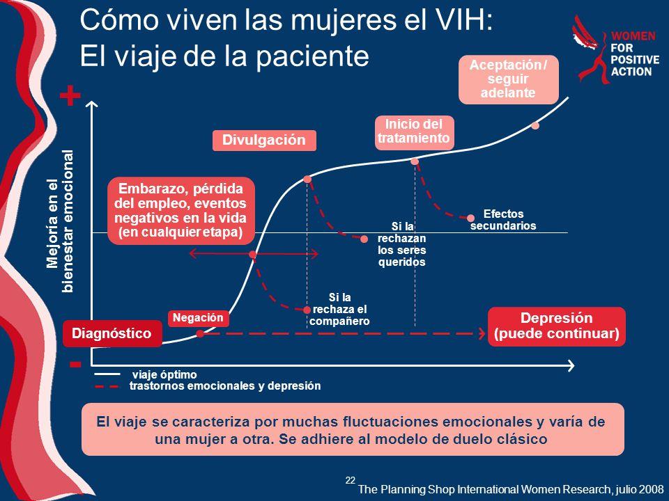 Cómo viven las mujeres el VIH: El viaje de la paciente