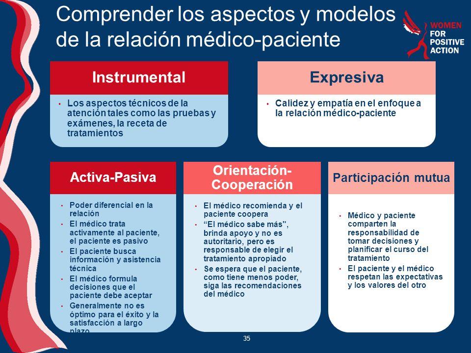 Comprender los aspectos y modelos de la relación médico-paciente