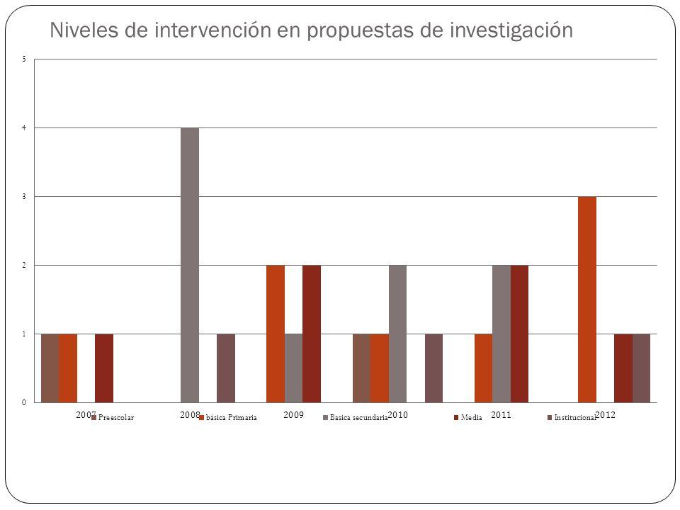 Niveles de intervención en propuestas de investigación