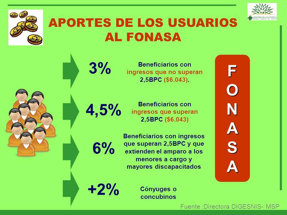 3% F O N A S 4,5% 6% +2% APORTES DE LOS USUARIOS AL FONASA