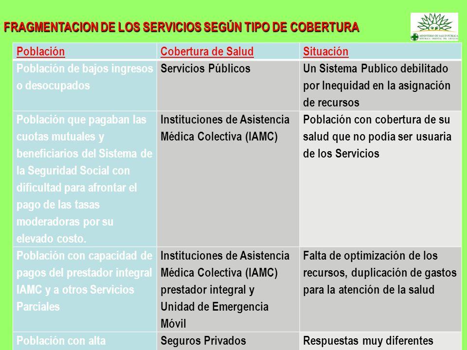 FRAGMENTACION DE LOS SERVICIOS SEGÚN TIPO DE COBERTURA