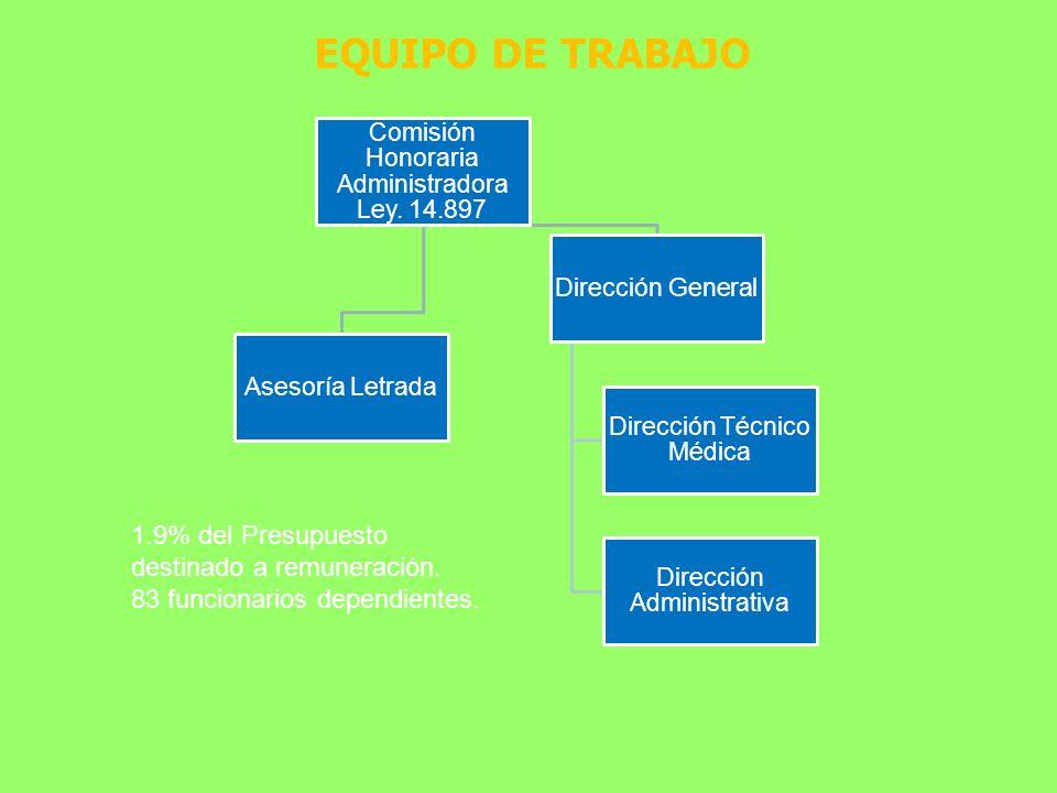 EQUIPO DE TRABAJO Comisión Honoraria Administradora Ley. 14.897. Asesoría Letrada. Dirección General.