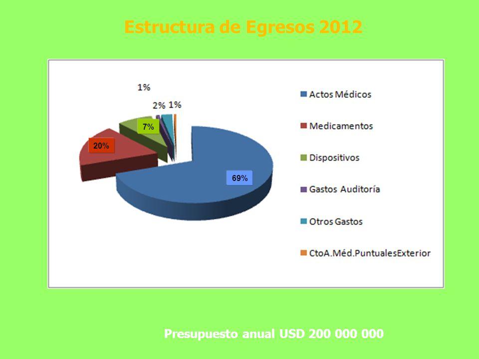 Estructura de Egresos 2012 Presupuesto anual USD 200 000 000 7% 20%