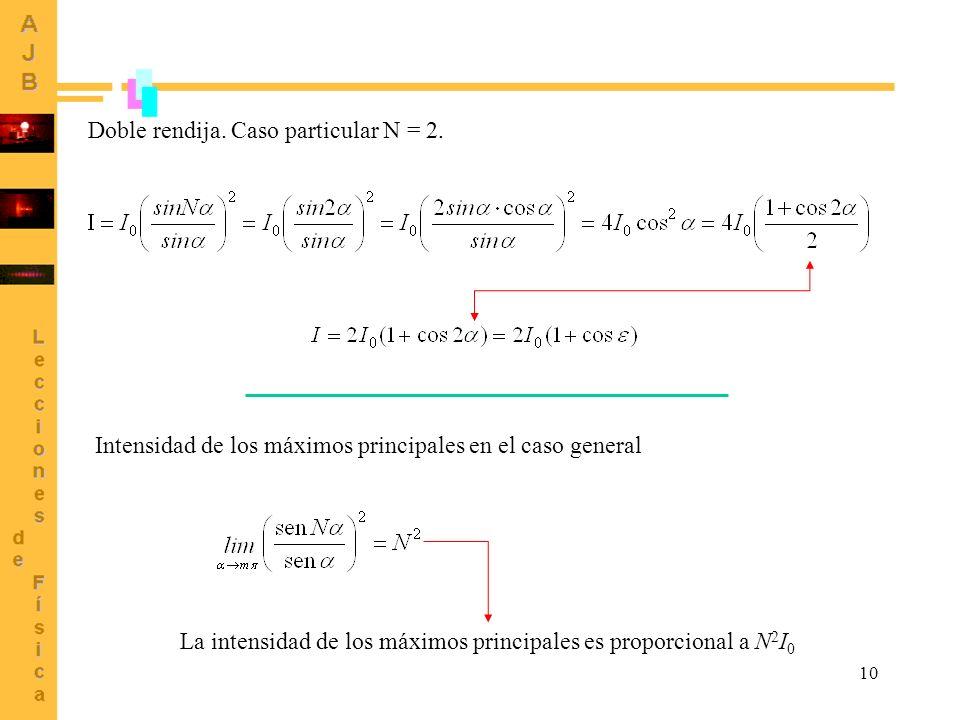 Doble rendija. Caso particular N = 2.