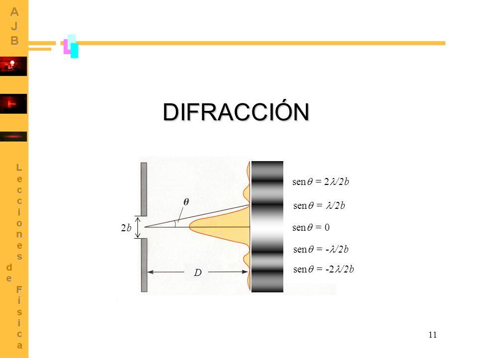 DIFRACCIÓN sen = 2/2b sen = /2b 2b sen = 0 sen = -/2b