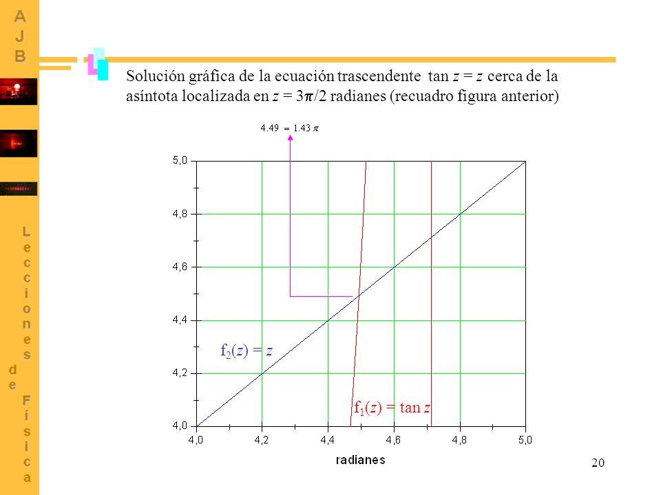 Solución gráfica de la ecuación trascendente tan z = z cerca de la