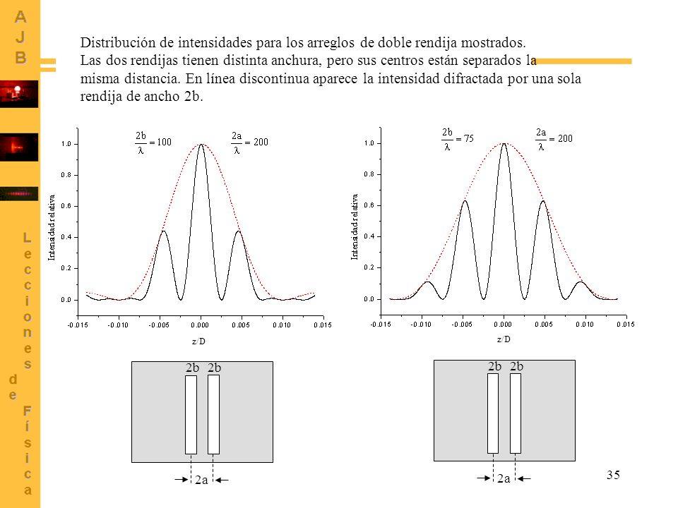 Distribución de intensidades para los arreglos de doble rendija mostrados.