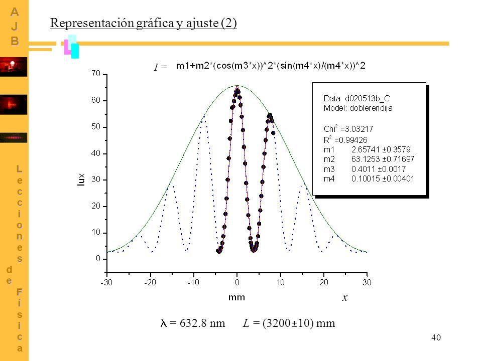 Representación gráfica y ajuste (2)