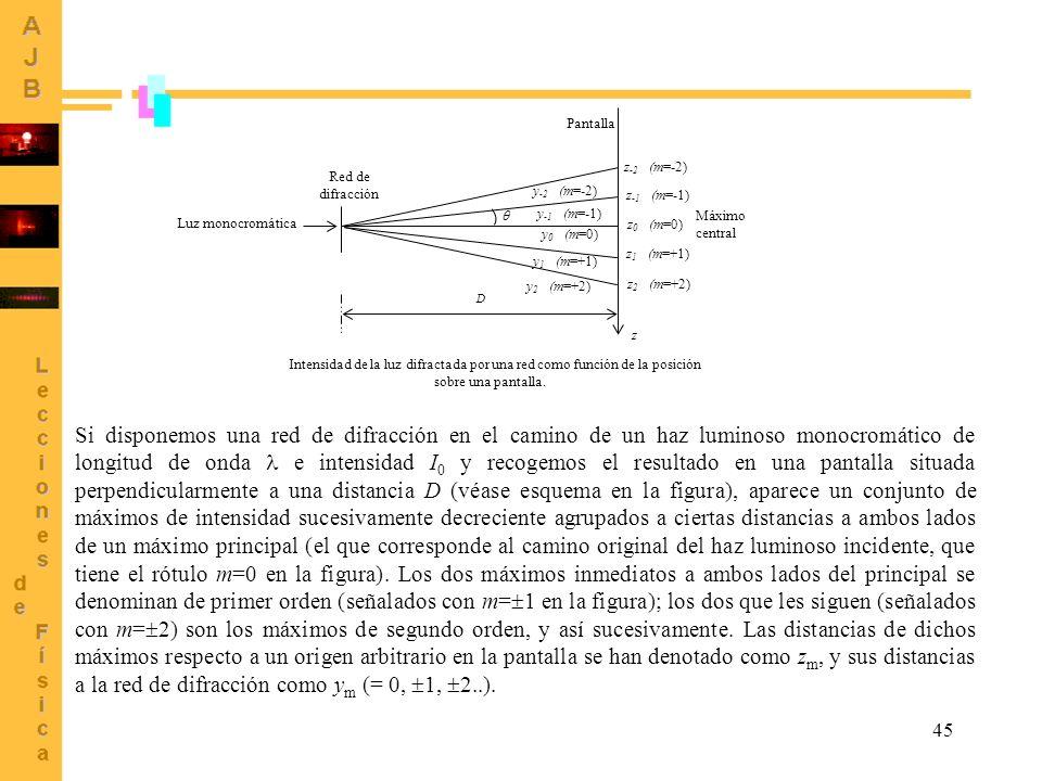 Intensidad de la luz difractada por una red como función de la posición sobre una pantalla.