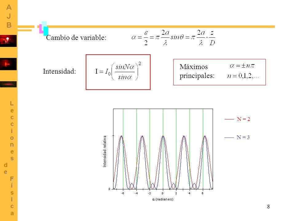 Cambio de variable: Máximos principales: Intensidad: N = 2 N = 3