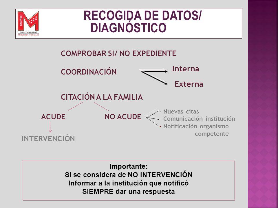 RECOGIDA DE DATOS/ DIAGNÓSTICO