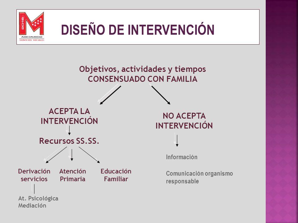 DISEÑO DE INTERVENCIÓN