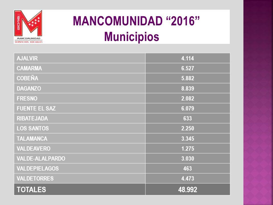 MANCOMUNIDAD 2016 Municipios