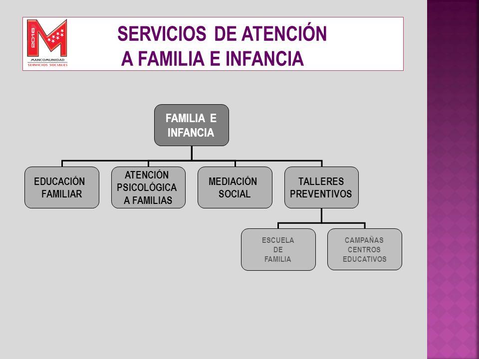 SERVICIOS DE ATENCIÓN A FAMILIA E INFANCIA