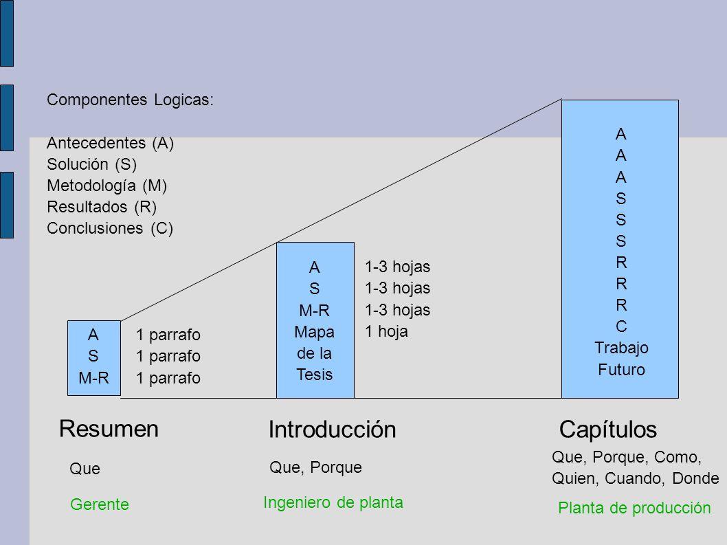 Resumen Introducción Capítulos Componentes Logicas: Antecedentes (A)