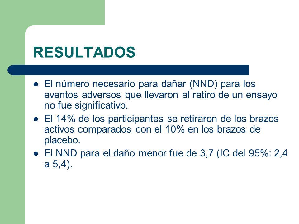 RESULTADOS El número necesario para dañar (NND) para los eventos adversos que llevaron al retiro de un ensayo no fue significativo.