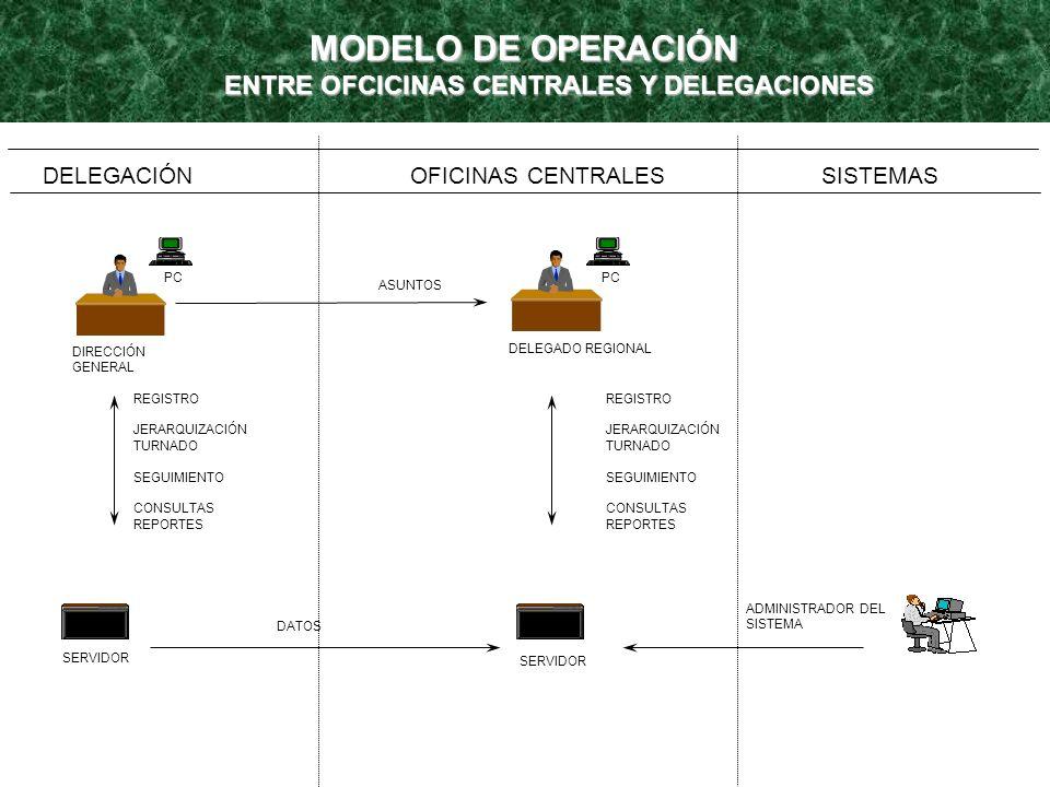 ENTRE OFCICINAS CENTRALES Y DELEGACIONES