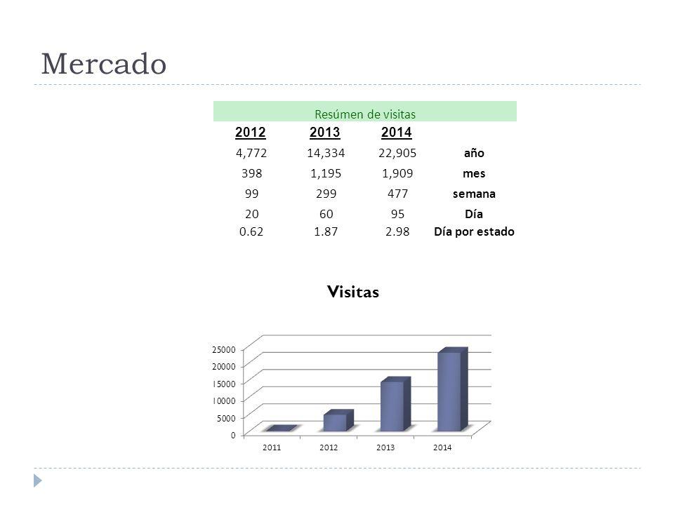 Mercado Resúmen de visitas 2012 2013 2014 4,772 14,334 22,905 año 398