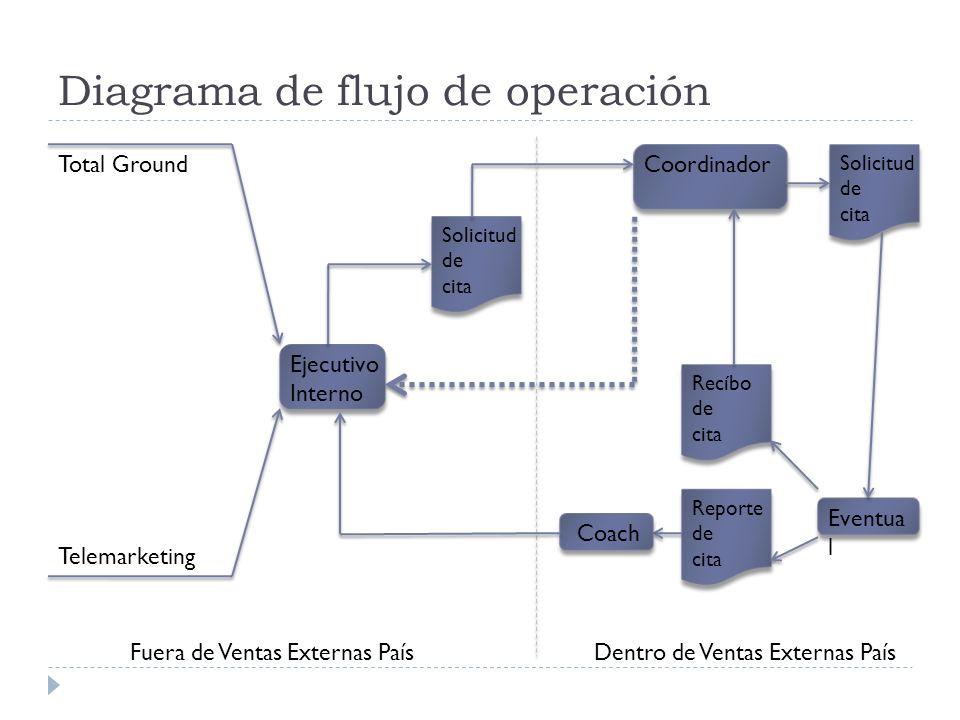 Diagrama de flujo de operación