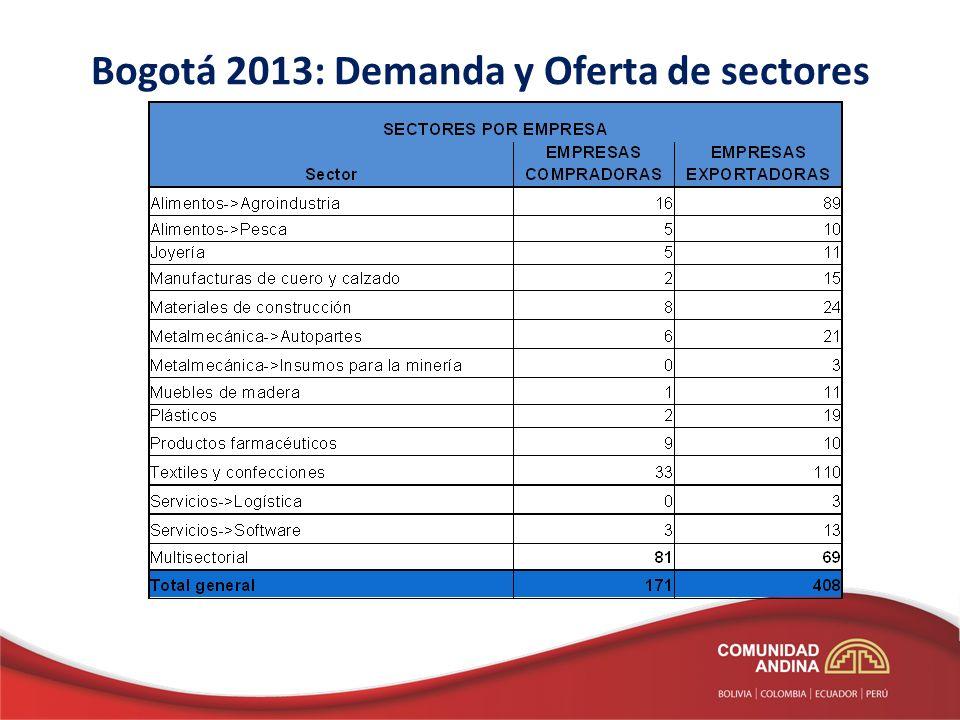 Bogotá 2013: Demanda y Oferta de sectores