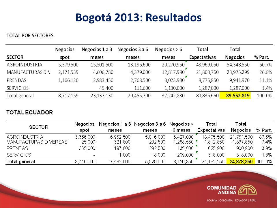 Bogotá 2013: Resultados TOTAL ECUADOR