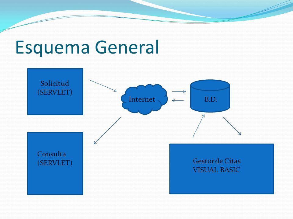 Esquema General Solicitud (SERVLET) Internet B.D. Consulta (SERVLET)