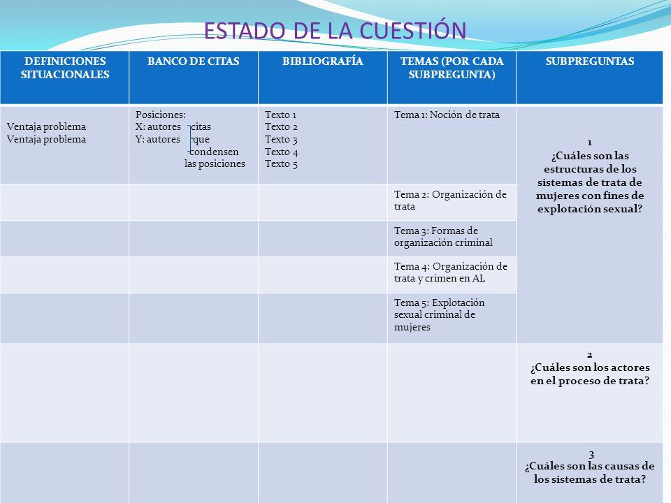 ESTADO DE LA CUESTIÓN DEFINICIONES SITUACIONALES BANCO DE CITAS