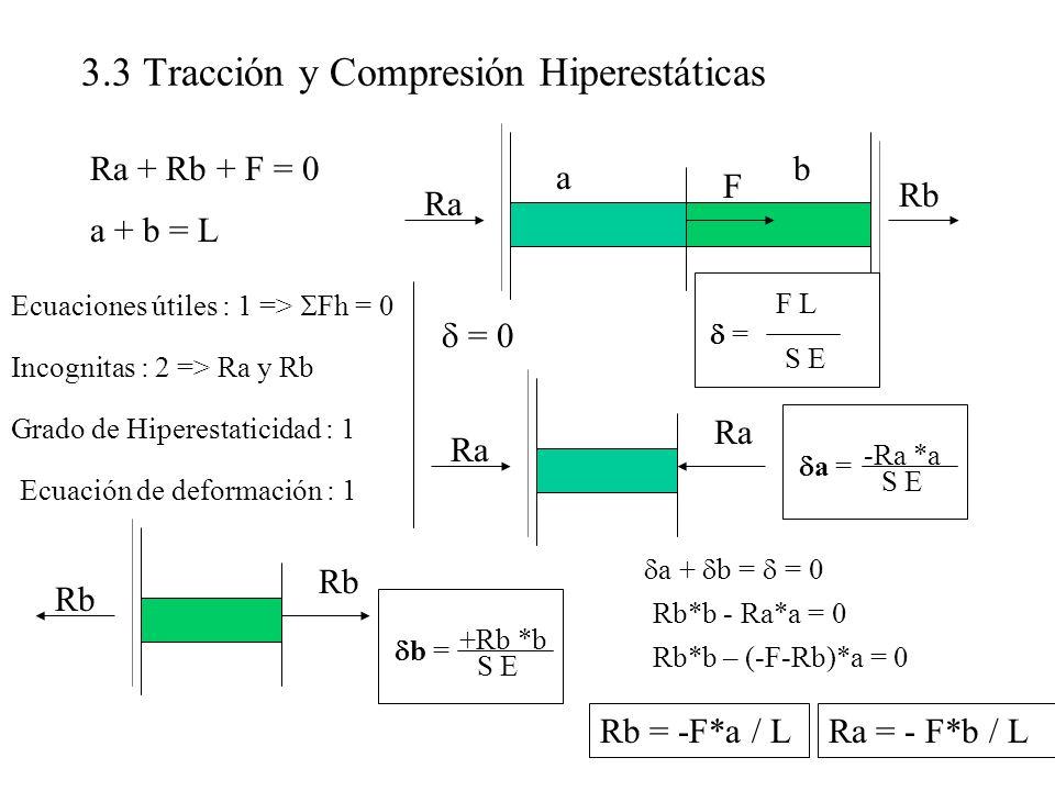 3.3 Tracción y Compresión Hiperestáticas