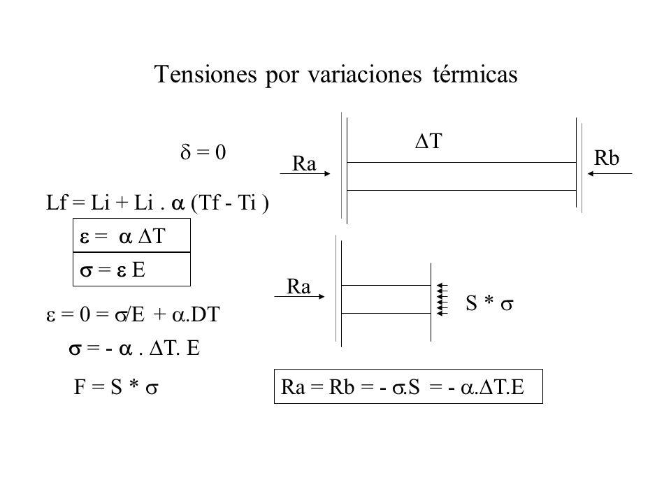 Tensiones por variaciones térmicas
