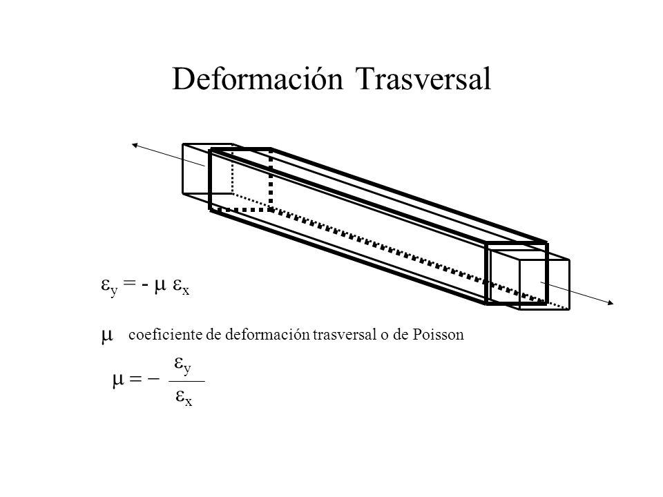 Deformación Trasversal