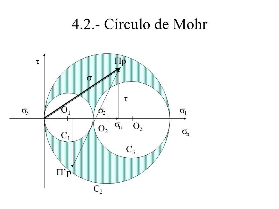 4.2.- Círculo de Mohr t Pp s t s3 O1 s2 s1 sn O3 O2 sn C1 C3 P'p C2
