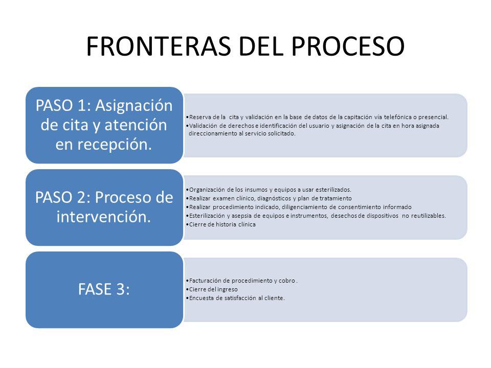 FRONTERAS DEL PROCESO PASO 1: Asignación de cita y atención en recepción.