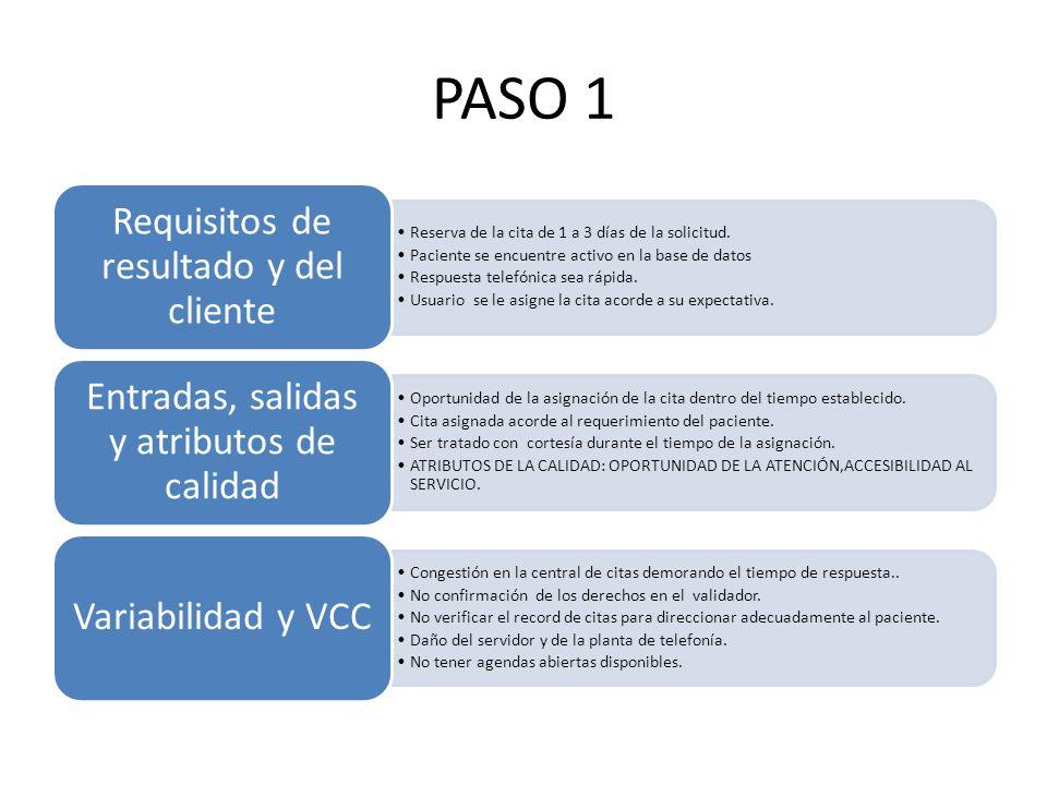 PASO 1 Requisitos de resultado y del cliente