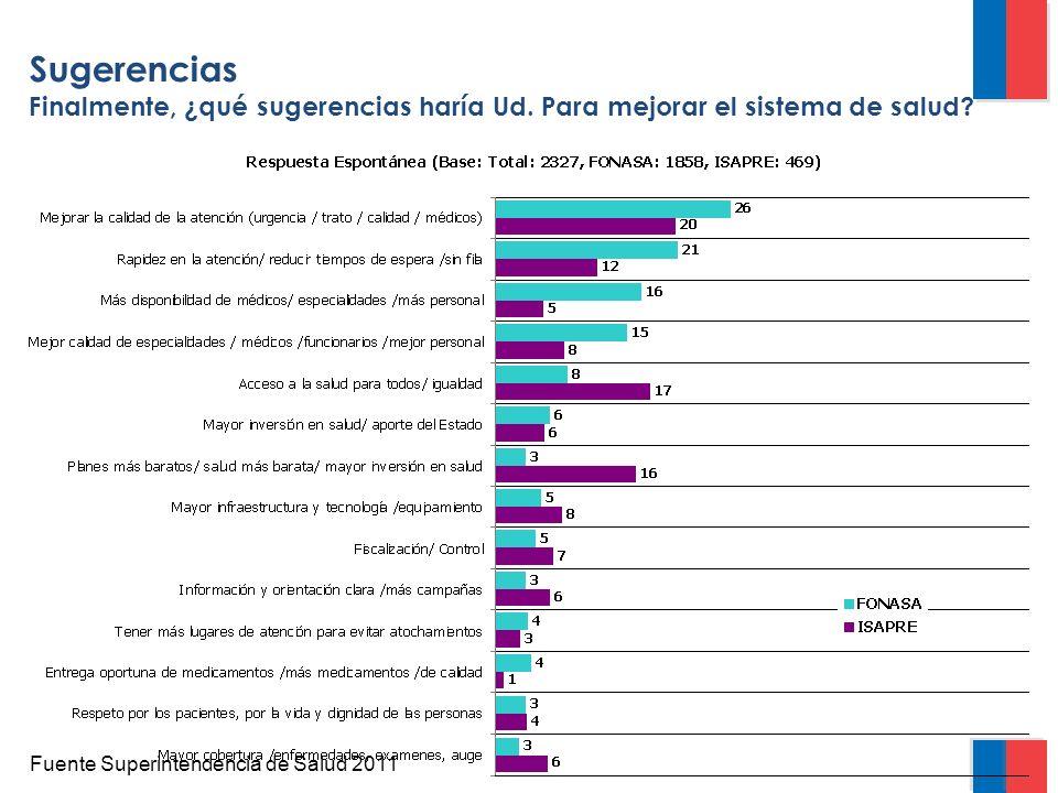 Sugerencias Finalmente, ¿qué sugerencias haría Ud. Para mejorar el sistema de salud Fuente Superintendencia de Salud 2011.