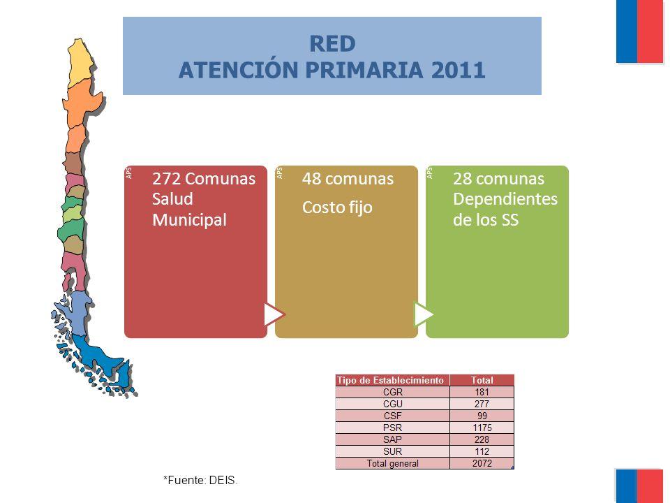 RED ATENCIÓN PRIMARIA 2011 272 Comunas Salud Municipal 48 comunas