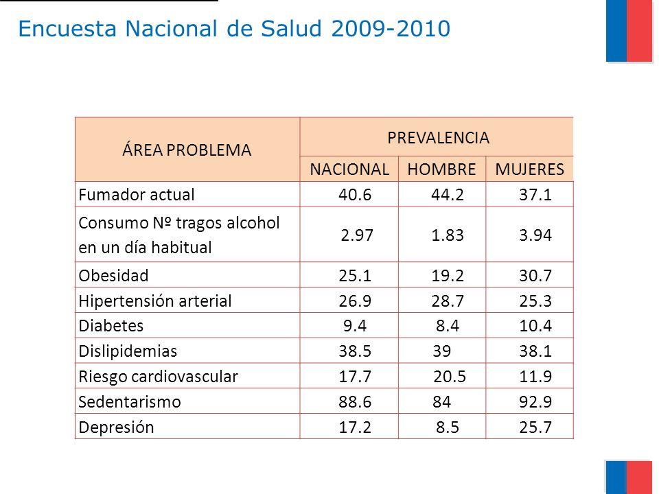 Encuesta Nacional de Salud 2009-2010
