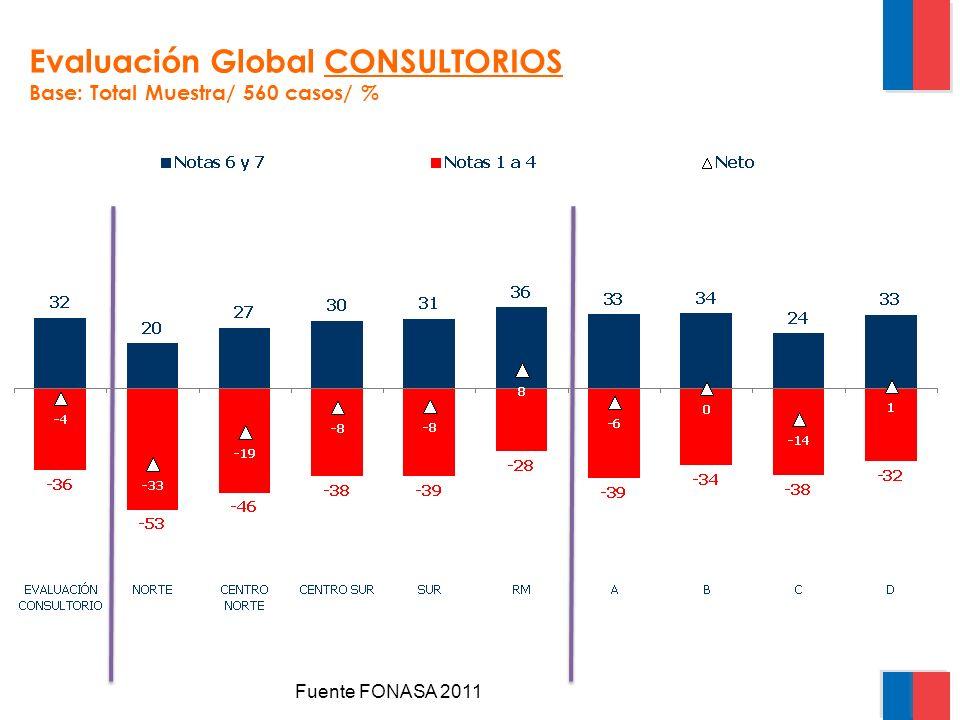Evaluación Global CONSULTORIOS Base: Total Muestra/ 560 casos/ %