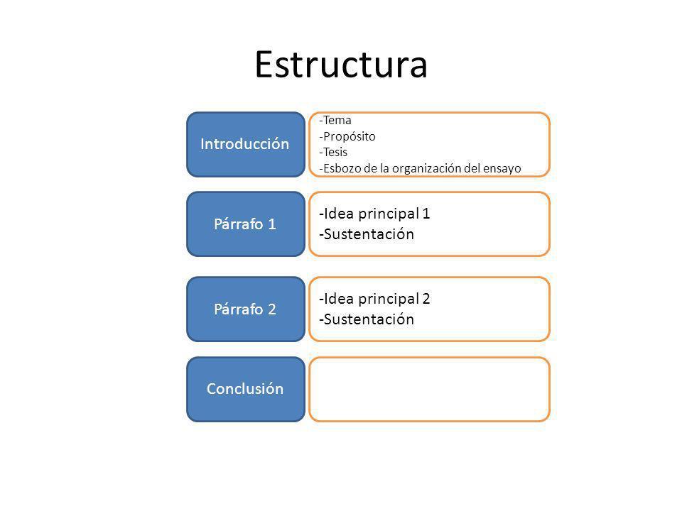 Estructura Introducción -Idea principal 1 Párrafo 1 -Sustentación