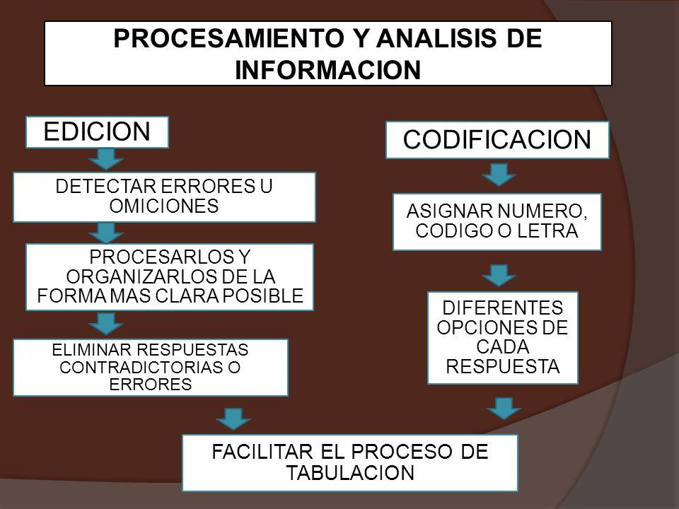 PROCESAMIENTO Y ANALISIS DE INFORMACION