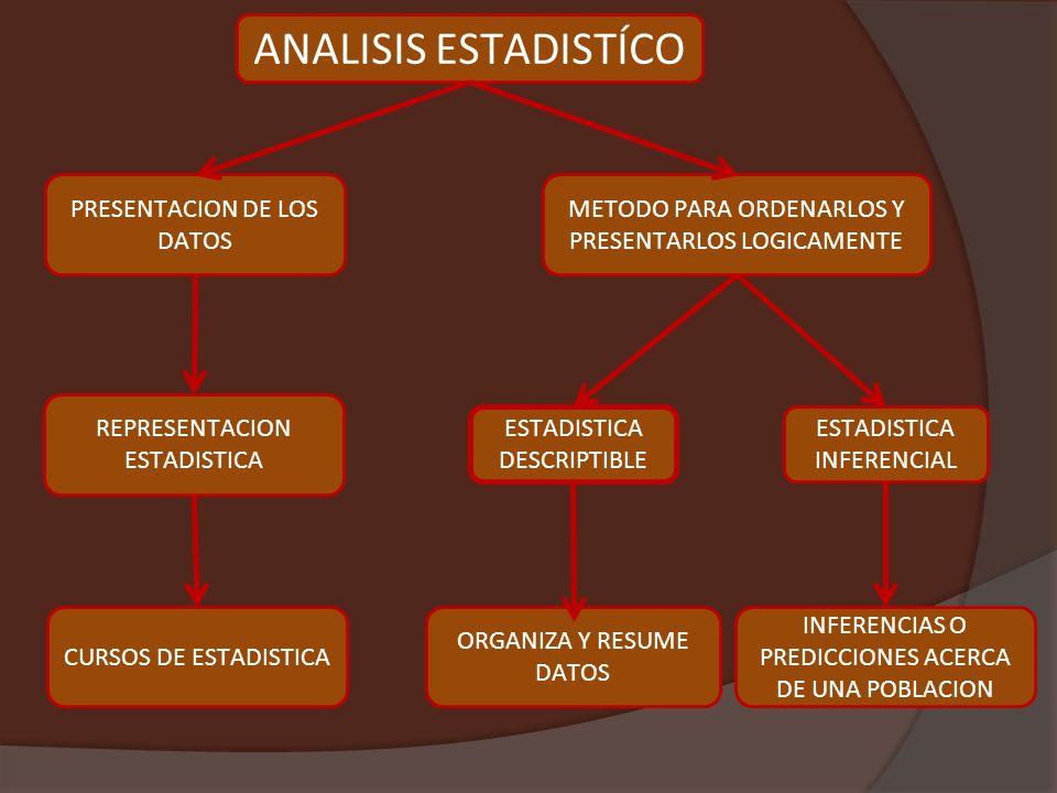 ANALISIS ESTADISTÍCO PRESENTACION DE LOS DATOS