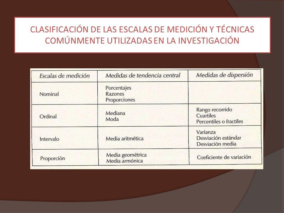 CLASIFICACIÓN DE LAS ESCALAS DE MEDICIÓN Y TÉCNICAS COMÚNMENTE UTILIZADAS EN LA INVESTIGACIÓN