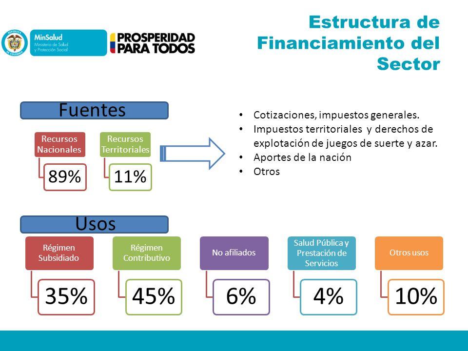 Estructura de Financiamiento del Sector