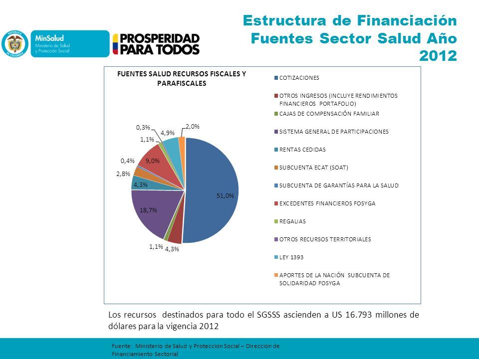 Estructura de Financiación Fuentes Sector Salud Año 2012