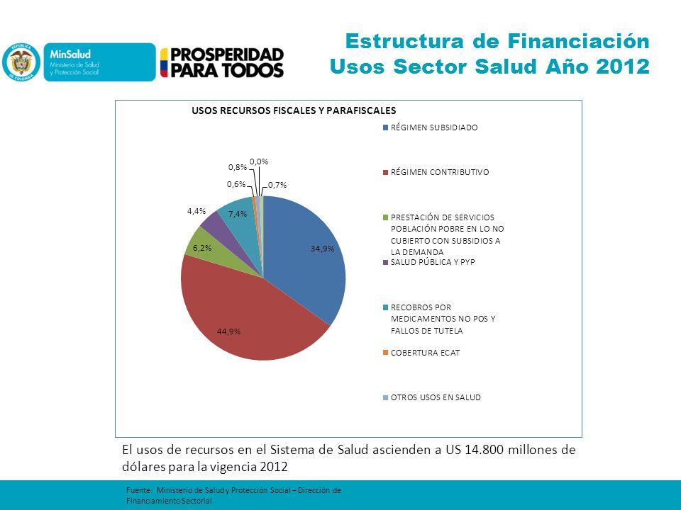 Estructura de Financiación Usos Sector Salud Año 2012