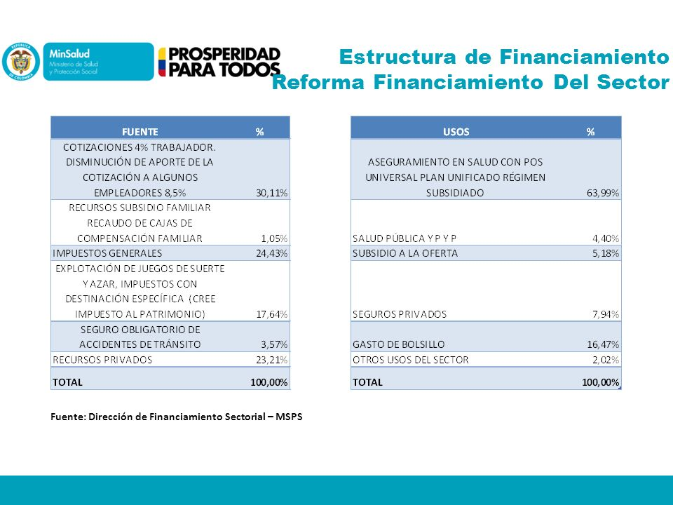 Estructura de Financiamiento Reforma Financiamiento Del Sector