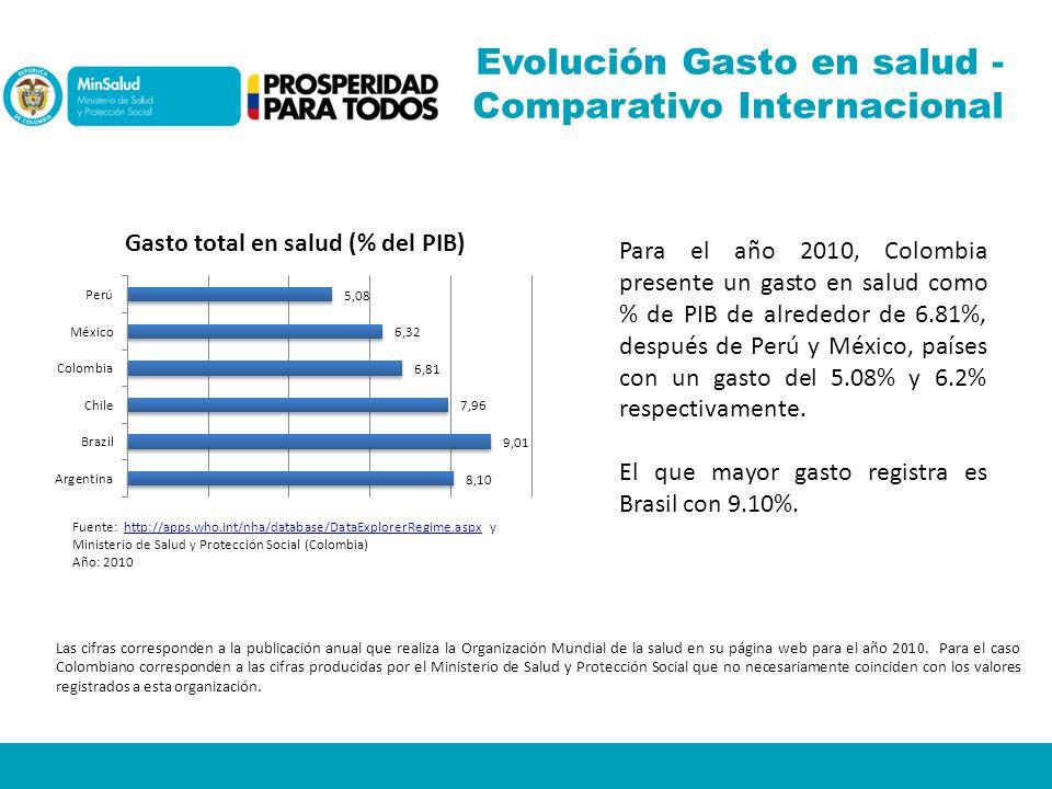 Evolución Gasto en salud - Comparativo Internacional